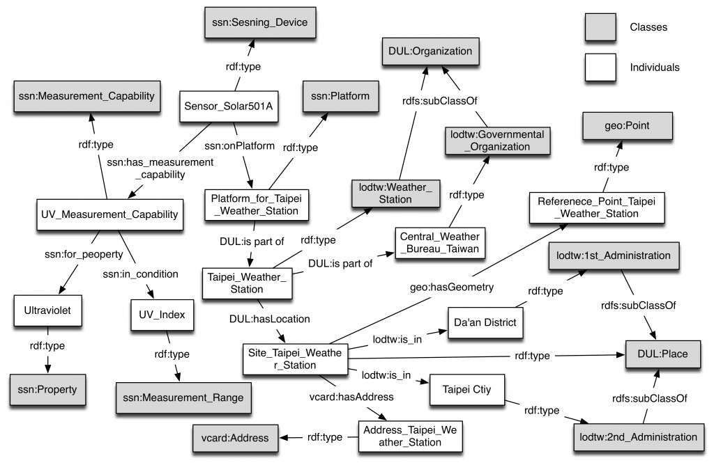 uv_ontology